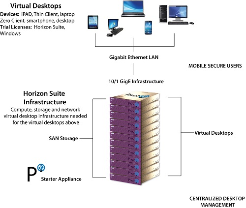 Pivot3 VDI for Mobile Secure Workspace